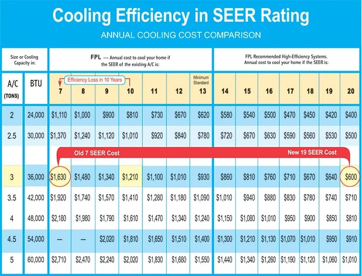 Home Energy Costs And Seer Rating Air Conditioning