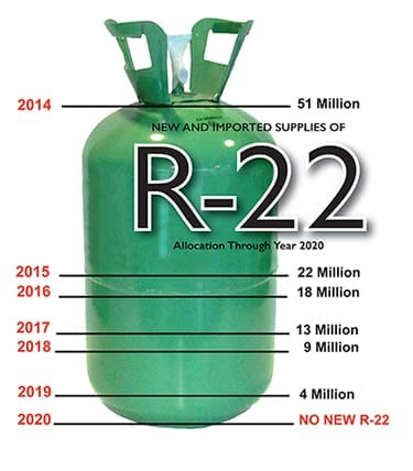EPA Finalizes R-22 Phase-out Plan