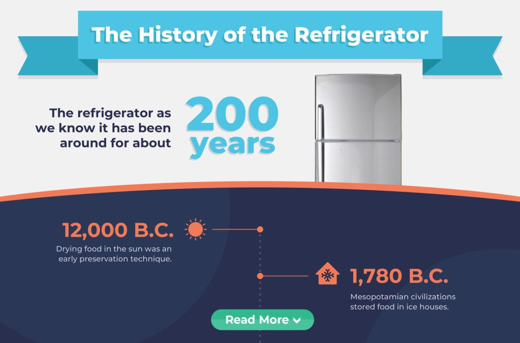 History of the Refrigerator
