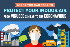 protect your indoor air from viruses similar to the Coronavirus
